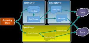 arquitectura-lambda-300x144 Big Data as a Service (BDaaS) ¿qué es y qué tipos hay?