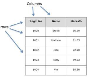 estructura-de-un-dataframe-300x263 Dataframe, Dataset y RDD en R y Spark