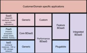 modelos-de-bdaas-300x182 Big Data as a Service (BDaaS) ¿qué es y qué tipos hay?